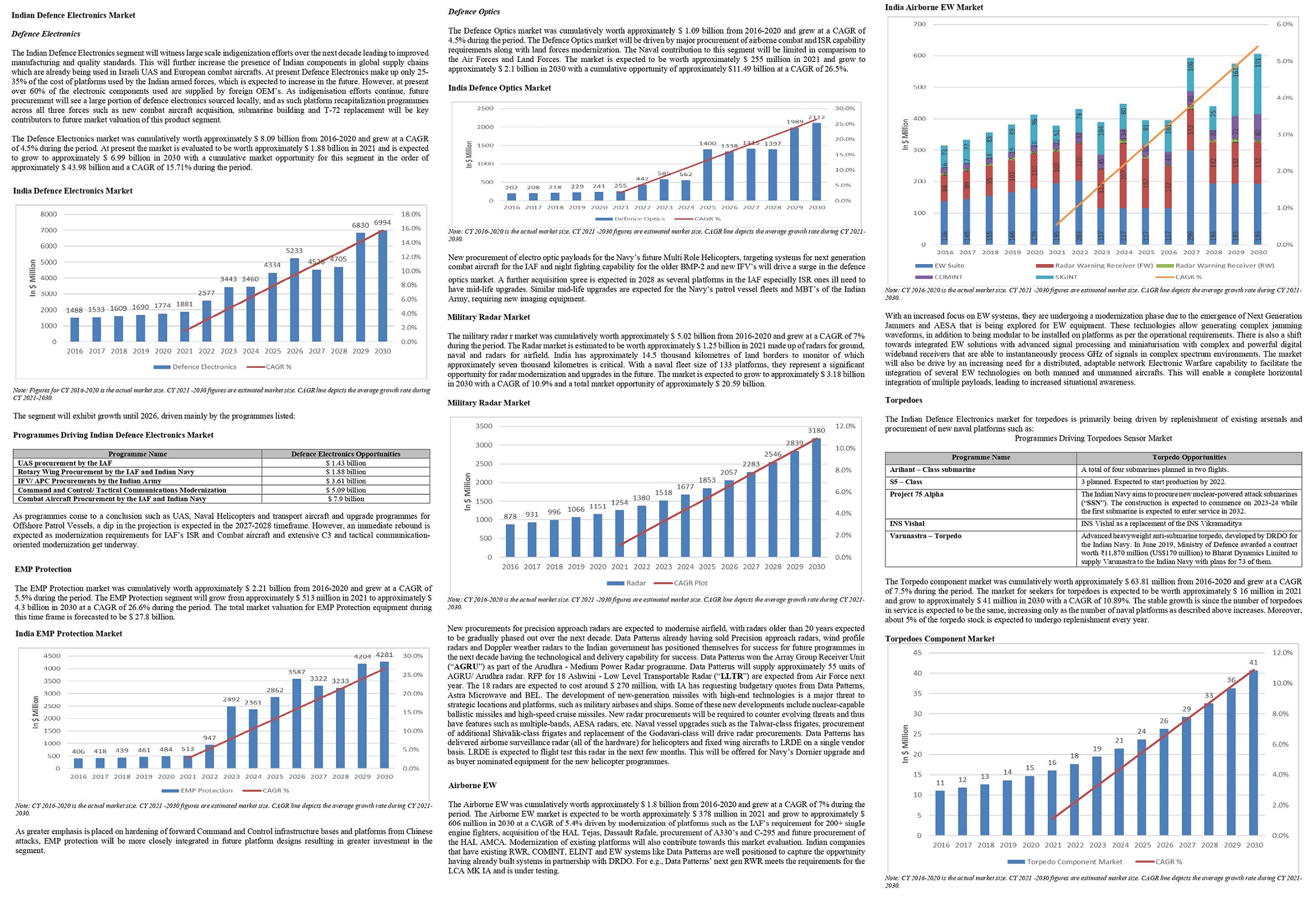 Data Patterns Defence market overview-1.png
