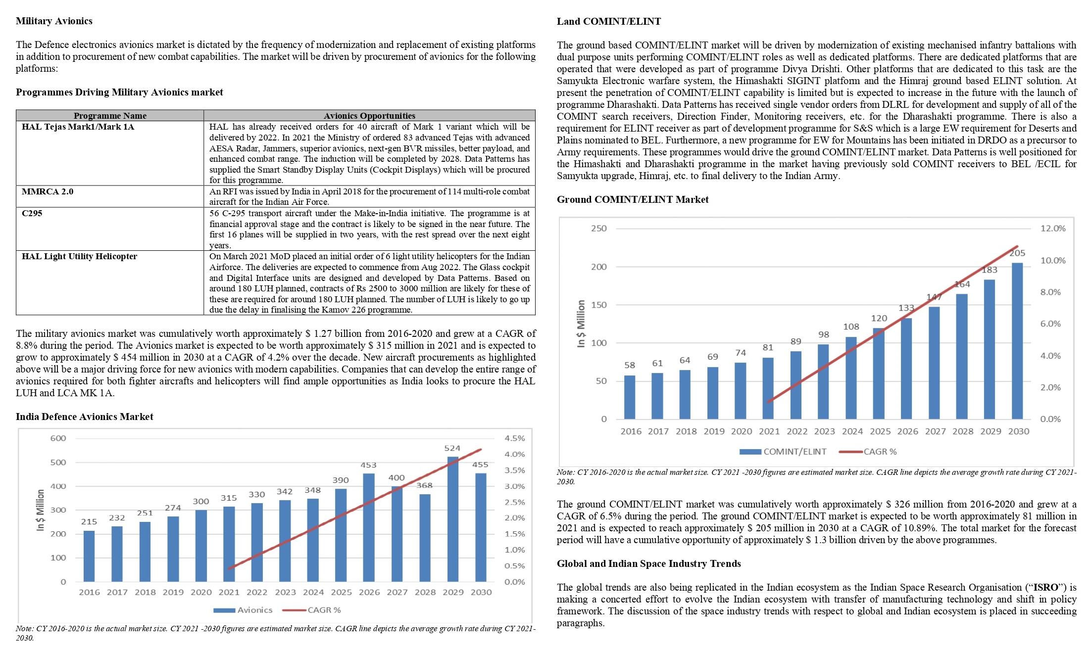 Data Patterns Defence market overview-2.png