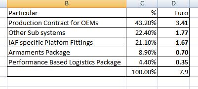 detail cout du rafale en Inde 4.png