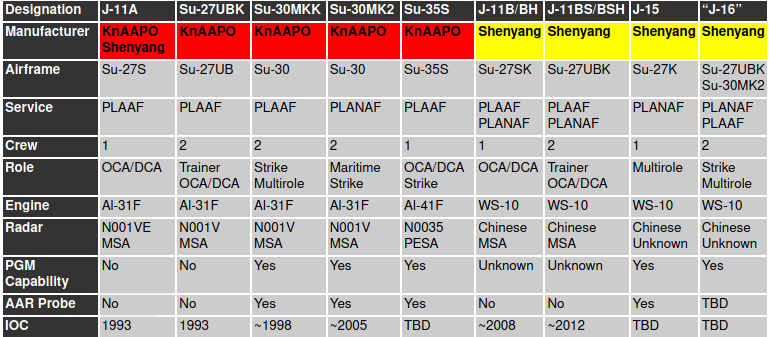 Screenshot_2020-06-04 PLA-AF and PLA-N Flanker Variants.png