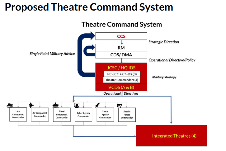 Screenshot_2020-06-15 India-Theatre-Command-System-Prakash-Menon-Takshashila pdf(1).png